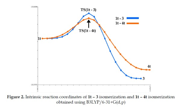 Intrinsic reaction coordinates of 1t – 3 isomerization and 1t – 4t isomerization obtained using B3LYP/6-31+G(d,p)